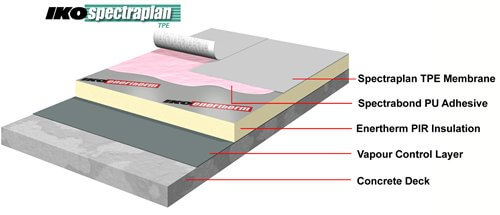 adhered single ply roofing system