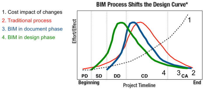 bim process shifts