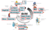 how to choose the right bim software