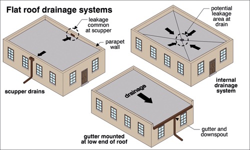 flat_roof_drainage